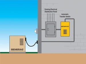 How standby home generator systems work